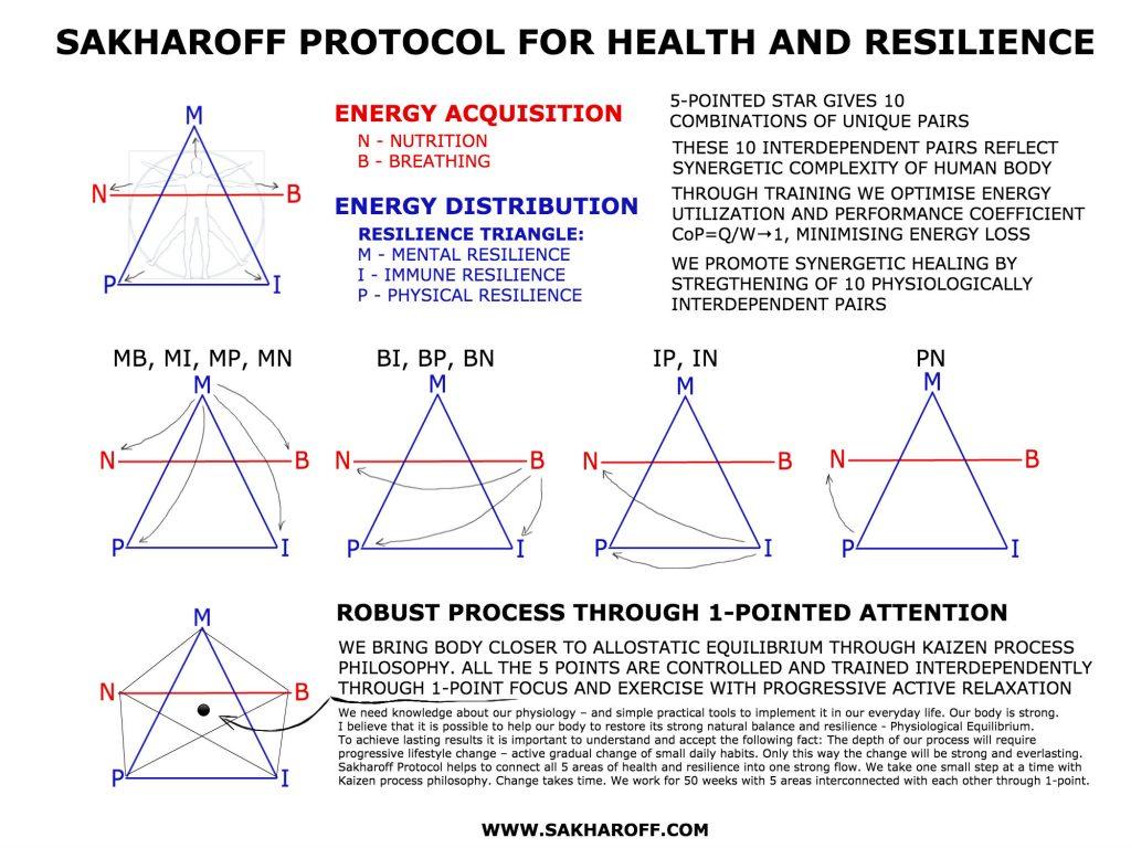 Sakharoff Protocol explained