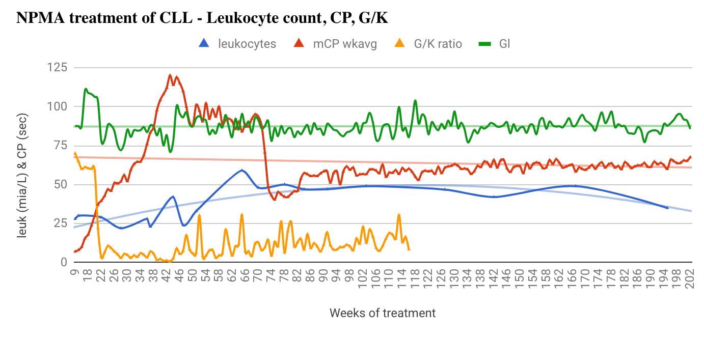 medicine-free healing CLL leukemia with Sakharoff Protocol